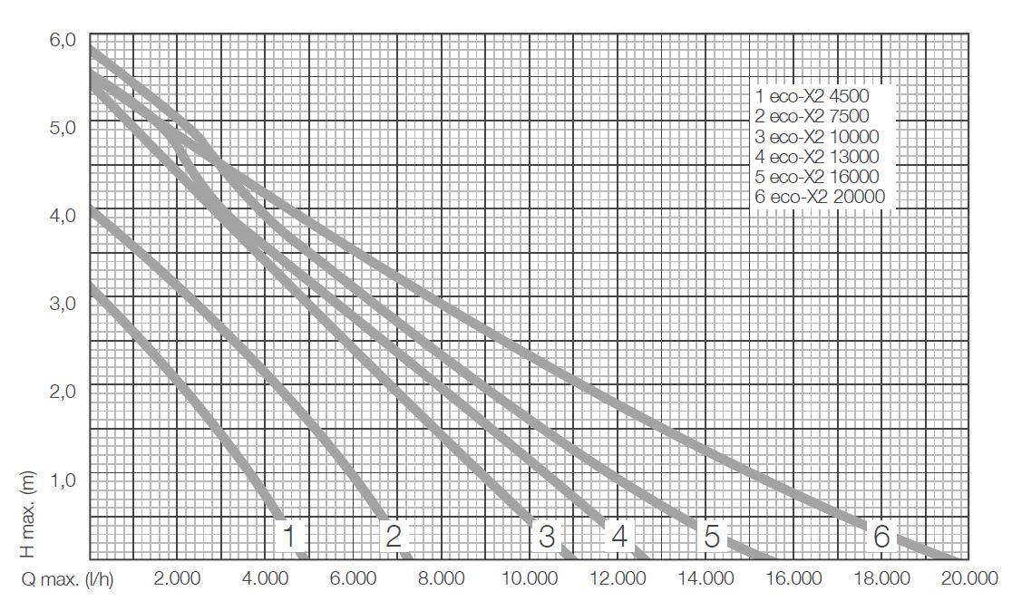 leistungsdiagramm zur berechnung der förderhöhe und der fördermenge für die messner eco-x2 teichpumpen serie